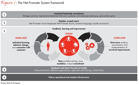 introducing  net promoter system bain company