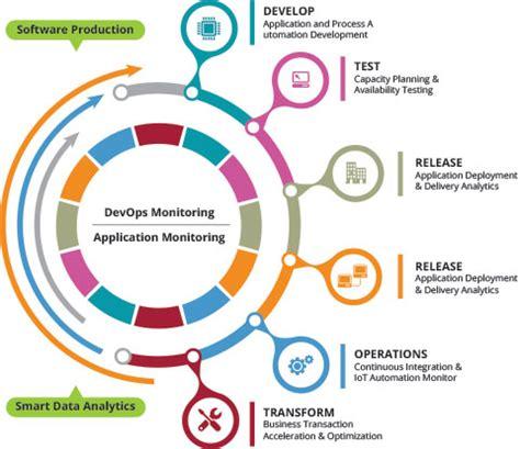 application monitoring netscout