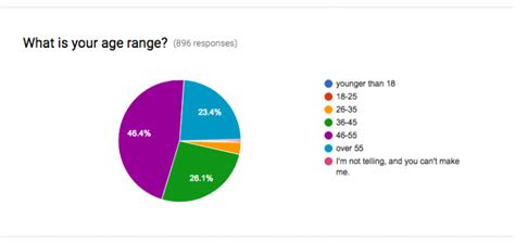 y age range the results are in