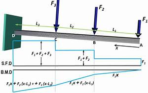 Bending Moment Diagram For Cantilever Beam