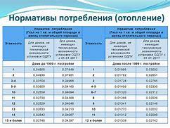 нормативы потребления газа для многодетных семей первоуральск