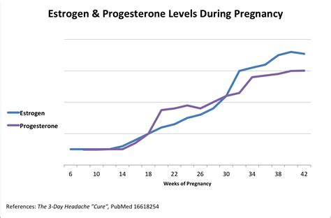pregnancy  migraine cure