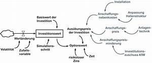 Amortisationszeit Berechnen : kologische investitionen auf knopfdruck bewerten it production ~ Themetempest.com Abrechnung