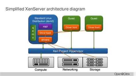 xenserver virtualization  cloud environments