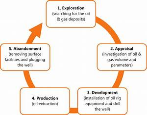 Life Cycle Of The Oil And Gas Field