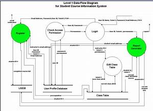 Software Requirement Specifications For The Student Course