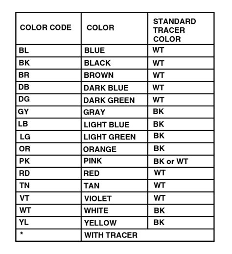 wire color abbeviations