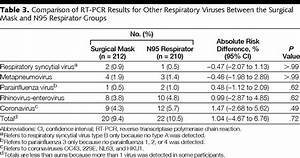 Surgical Mask Vs N95 Respirator For Preventing Influenza