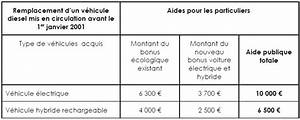 Prime Voiture Hybride 2017 : prime vehicule hybride dm service ~ Maxctalentgroup.com Avis de Voitures