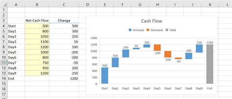 waterfall chart excel  vba excel