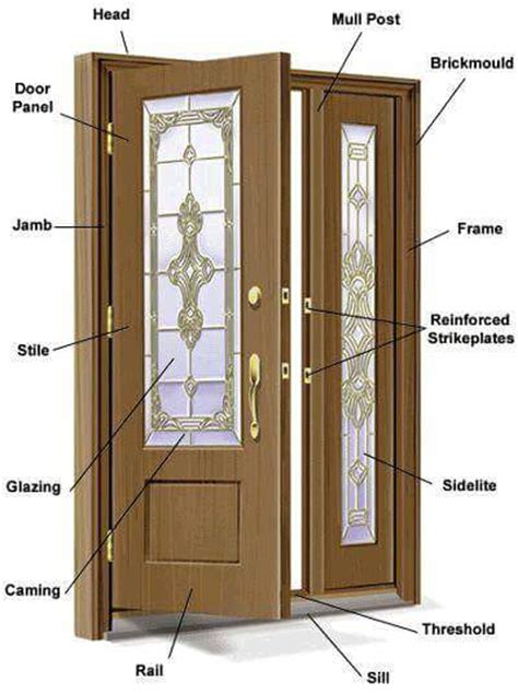 door parts name basic knowledge and important information about doors and