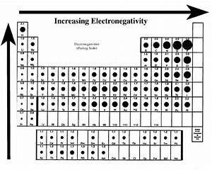 Electronegativity Chart Periodic Table Chemical Bonding