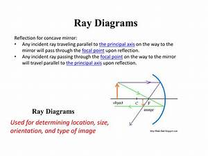 Ray Diagrams