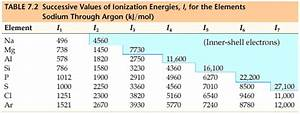 Chemistry: The Central Science, Chapter 7, Section 3