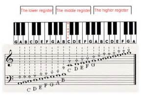 Piano Keys Notes On Staff