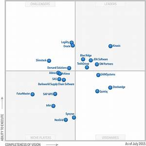 kinaxis once again positioned in the leaders quadrant of With document management system gartner