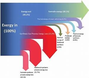 Sankey Diagram For Exergy Efficiency