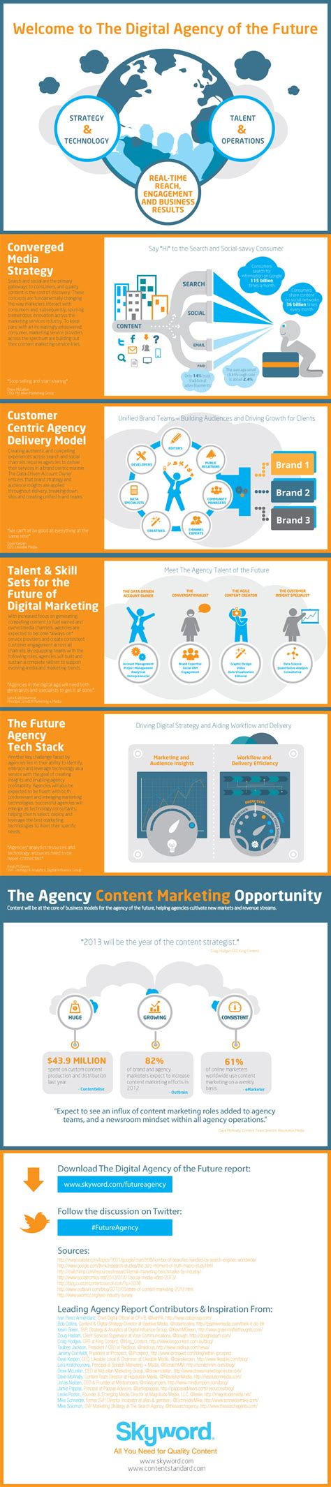 Digital Agency - transforming into the digital marketing agency of the future