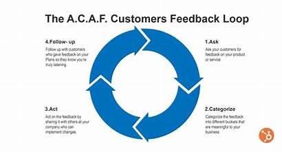 Feedback Customer Loop Experience Concept