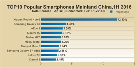 most sold phone top 10 most popular smartphones of 2016 in the us india