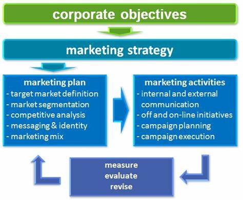 Leads A Defined Marketing Strategy_ sales marketing strategy examples of marketing plans for