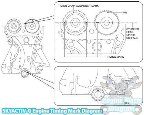 Mazda Timing Mark Diagram Skyactiv Engine