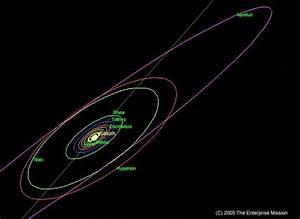 Saturn's moon orbits | Microcosms and Macrocosms | Moon ...