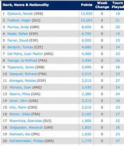 Find out how the current 2012 ATP Top 20 rankings compare ...