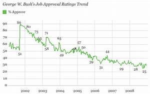 Despite Recent Lows, Bush Approval Average Is Midrange