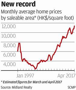 Hong Kong home prices scale new peak, 20 years after 1997 ...