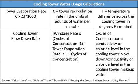 Evaporation Rate Equation Water-tessshebaylo