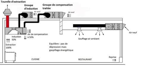 ventilation cuisine professionnelle bureau études grandes cuisines ventilation cuisines professionnelle