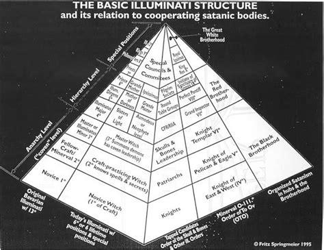 illuminati list the 25 best illuminati members ideas on