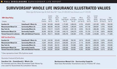 Full Disclosure Survivorship Life Report