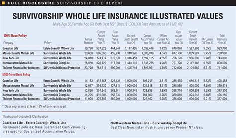 Allied insurance has an a+ a.m. Whole life insurance rate charts - insurance