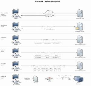 19 Best Network Diagrams Images On Pinterest