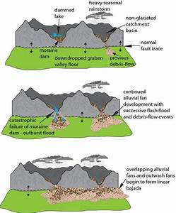 River Systems And Fluvial Landforms