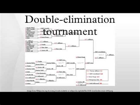 double elimination tournament youtube