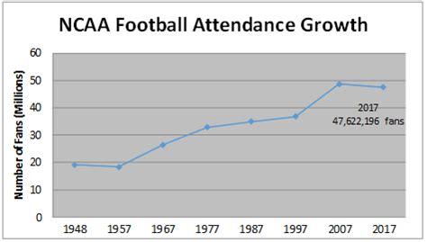 report amazing college football popularity