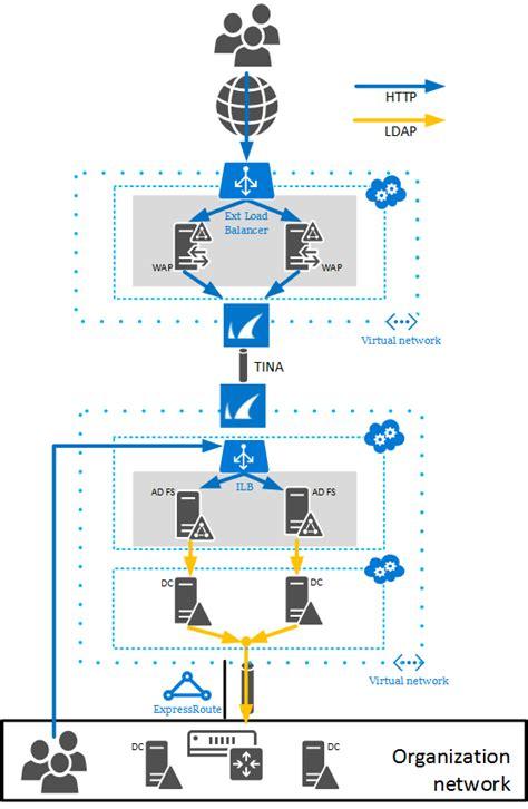 azure express route diretrizes para implantação do active directory do windows