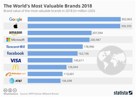 Chart The World's Most Valuable Brands 2018  Statista