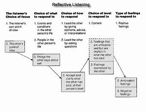 Mood Feelings Chart Reflective Listening To Improve Communication Skills