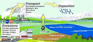 1  Illustration Of The Origin And Regional Transport Of Air Pollution