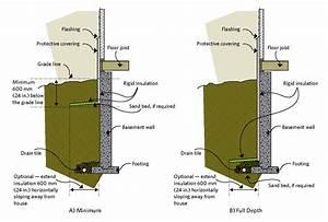 Isoler Sous Sol : isolation du sous sol lesoperasdebacchus ~ Melissatoandfro.com Idées de Décoration