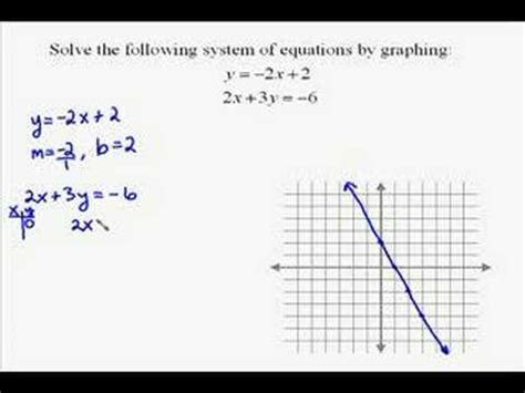 A171 Solving Systems Of Equations By Graphing Youtube
