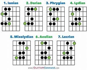 Guitar Modes Diagram In 2019