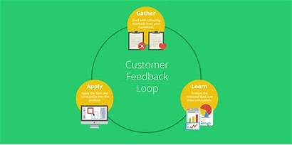 Loop Feedback Customer Survicate Marketing Gather Create