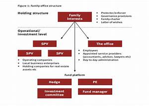 Family Offices In Asia