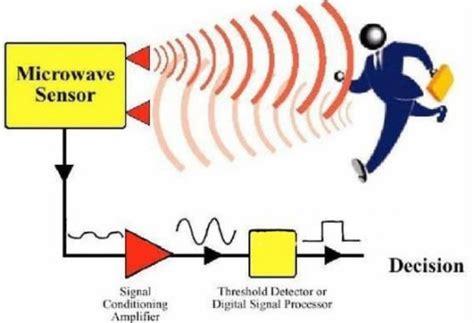 Как работает датчик движения устройство и принцип действия схема разновидности и сферы применения