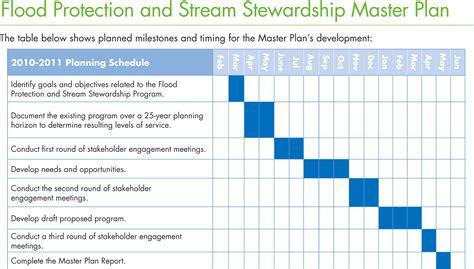 Maintenance Plan by Exceptional Home Maintenance Plan 8 Schedule Master Plan